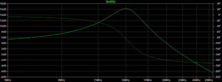 Low Pass Filter Frequency Response