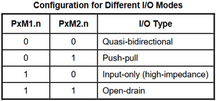 GPIO Pins Configuration