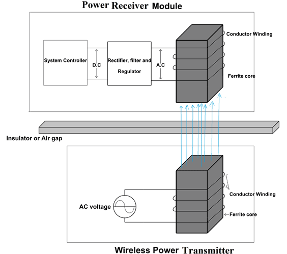 Wireless Power Transmission using Inductive Coupling