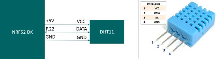 Interfacing DHT11 Temperature Humidity sensor with nRF52 Development Kit