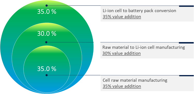 Lithium Ion Battery Production Process
