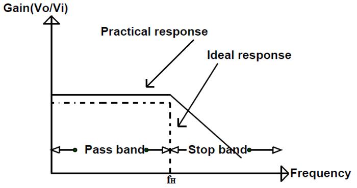 Low Pass Filter_0