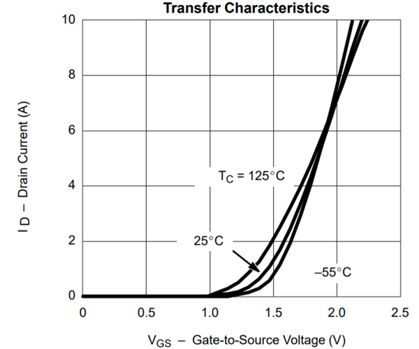 MOSFET Transfer Characteristics