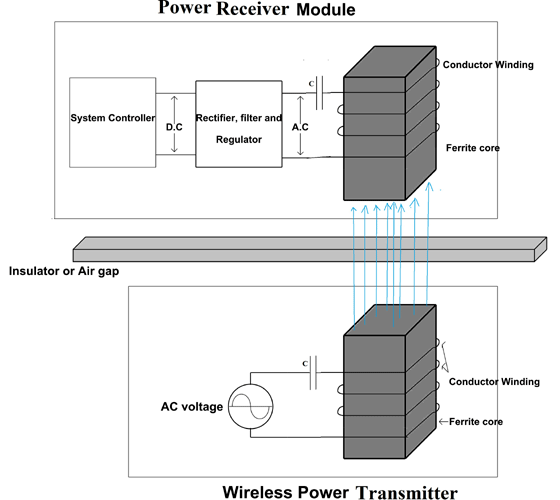 Magnetic Resonant Induction based Wireless Power Transfer