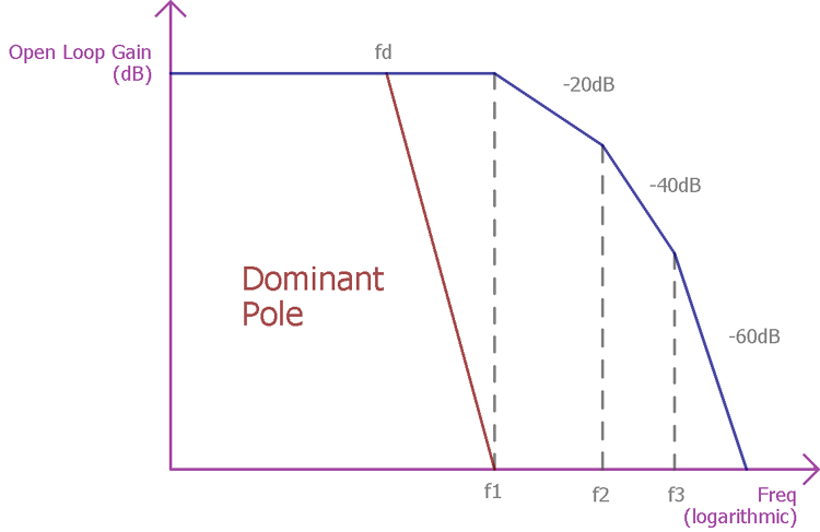 Op Amp Dominant Pole Frequency Compensation Representation