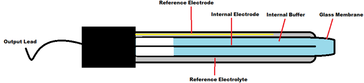 PH Electrode Construction
