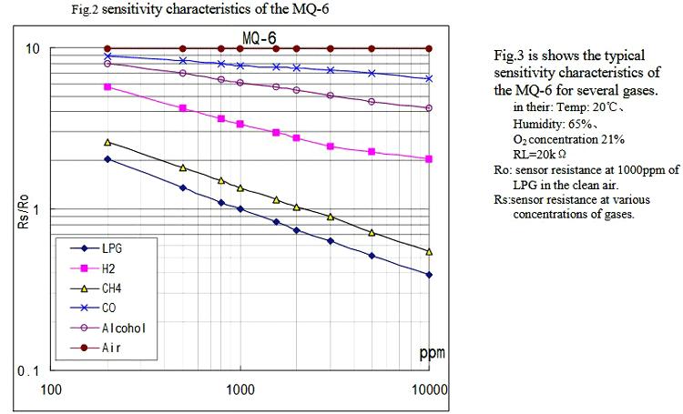 PPM Measurement using MQ Gas Sensor