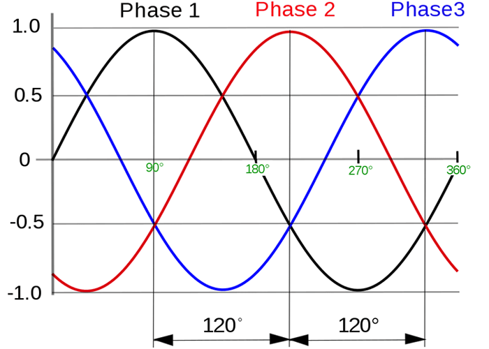 phase sequence of incoming voltage supply in Relay