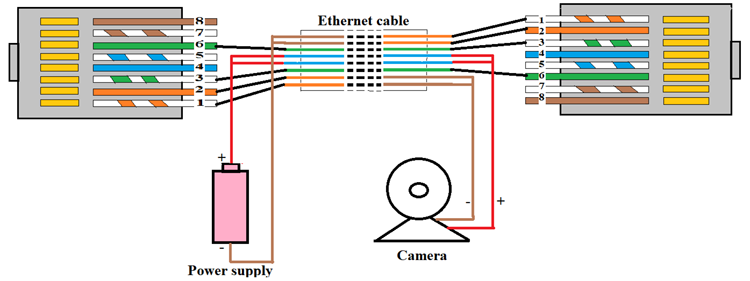 What is PoE - Power Over Ethernet