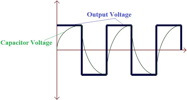 Relaxation Oscillator Output Graph