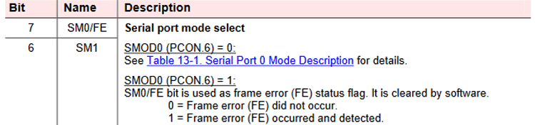 SCON Register Description