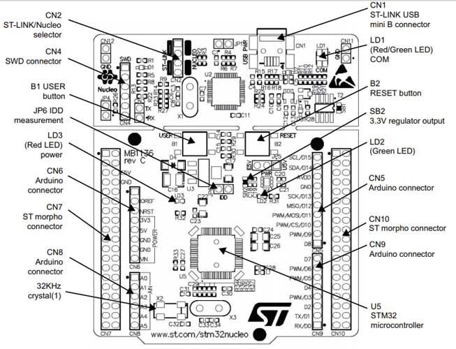 STM32 Nucleo 64 Development Board Description