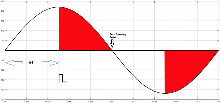 TRIAC Phase Angle Graph