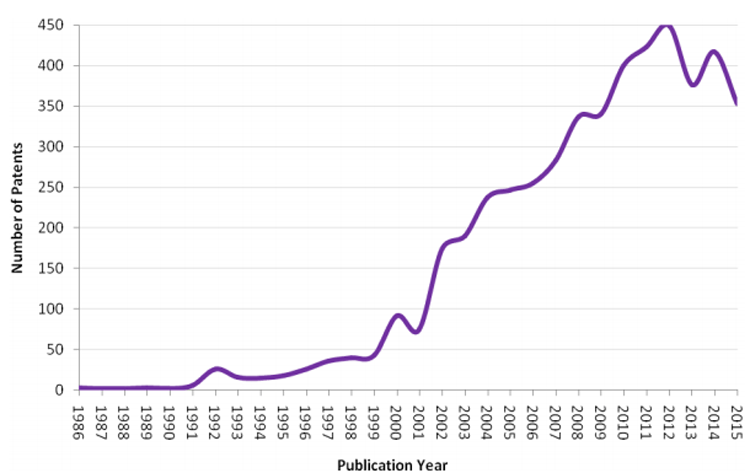 The Patent Publication Trend Graph for SDMD Devices