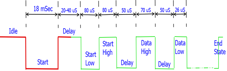 Timing Diagram of DHT11