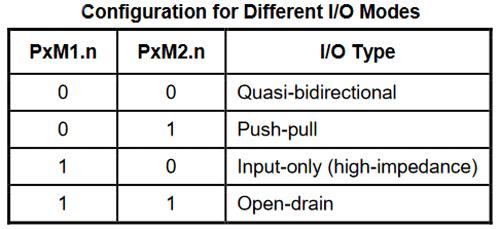 UART Registers Table