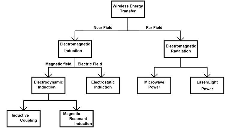 Various Wireless Charging Technology