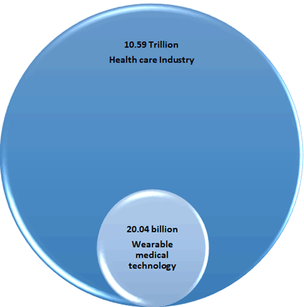 Wearable Medical Technology Market