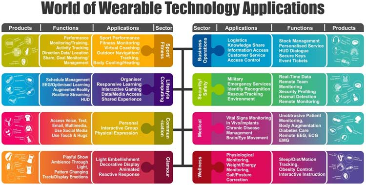 Wearable Technology Applications