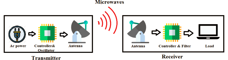 Wireless Power Transmission using Microwaves