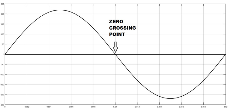 Zero Crossing Point of AC Signal