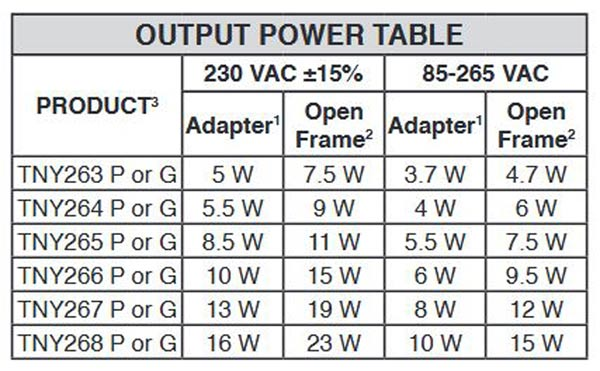 Output Power Table For 5V 2A SMPS Power Supply Circuit