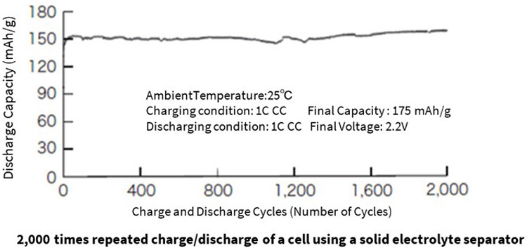 Aqueous Lithium-ion Battery Characteristics