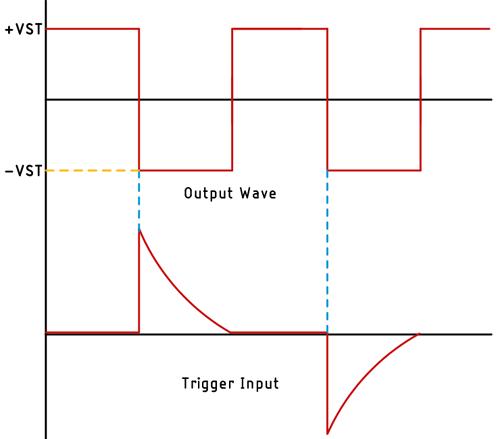 Bistable Multivibrator Wavefrom