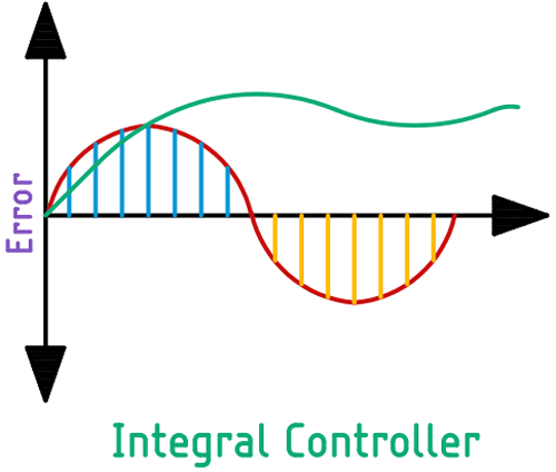 PID Integral Controller