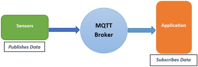 MQTT Working
