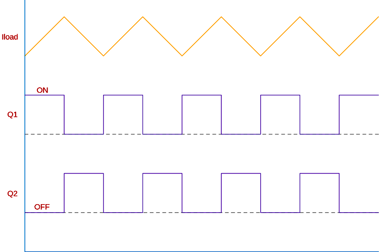 Push Pull Converter Waveforms