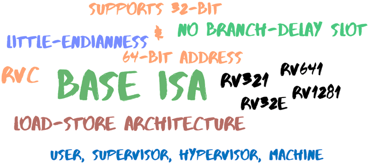 Features of RISC-V Architecture