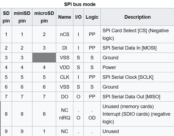 SPI Mode Pin Configuration