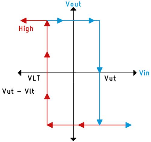 Schmitt Trigger Circuit Transfer Function
