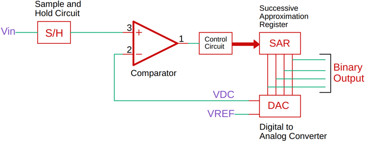 Successive Approximation ADC Circuit