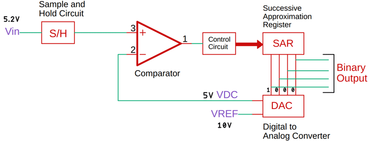 Successive Approximation ADC Circuit Working