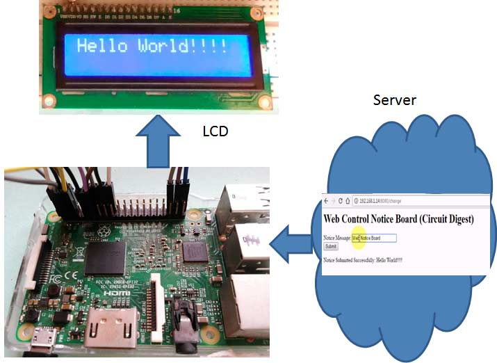 Web Controlled IoT Notice Board using Raspberry Pi