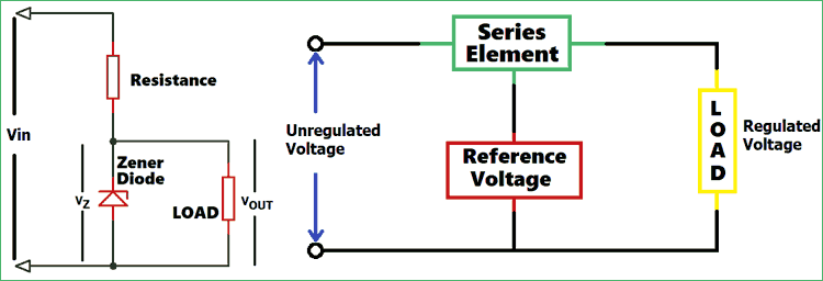 Voltage Regulator Circuit Diagram | Voltage Regulator Circuits Linear Voltage Regulator Zener Voltage