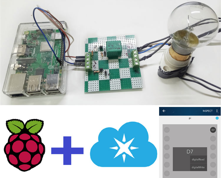 IoT controlled Home Automation Project using Raspberry Pi