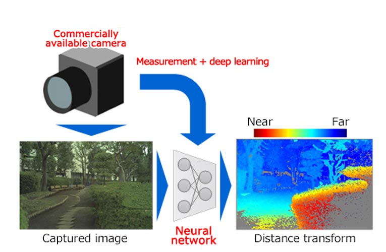 AI with 3D recognition for accurate distance measurement by using commercial Monocular camera