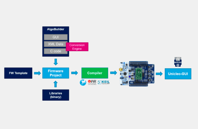 AlgoBuilder (V 2.1.0) form ST Microelectronics now allows you to develop and run Machine Learning Algorithms on Cloud