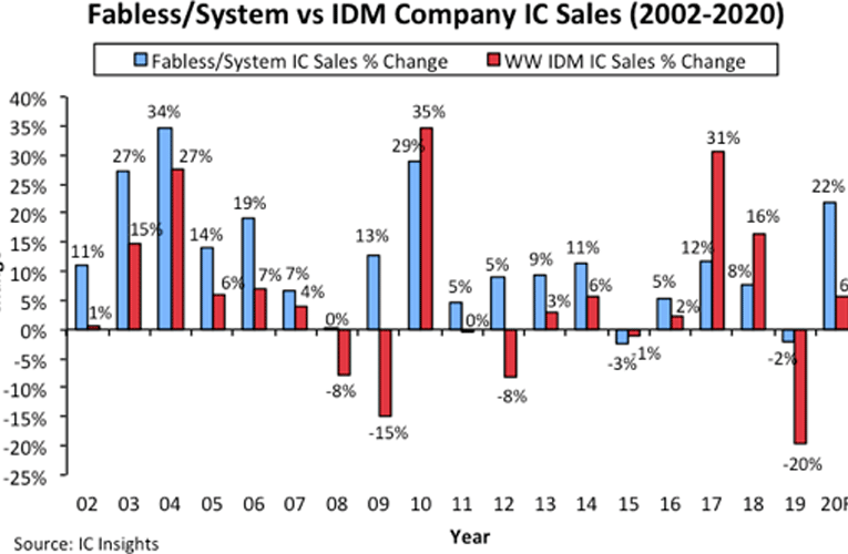 Fabless IC Company Sales Insights