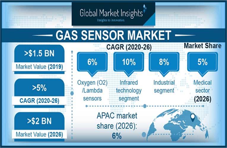 Global Market Insights on Gas Sensors Market