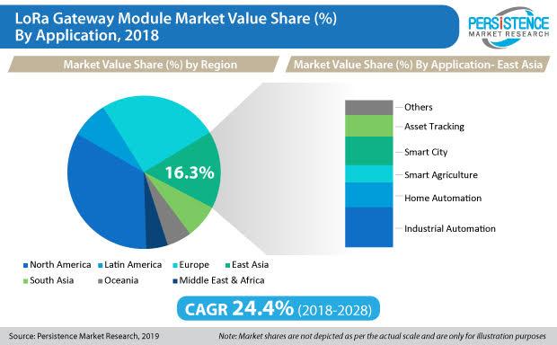 LoRa Gateway Module Market Value Share by Application - 2018