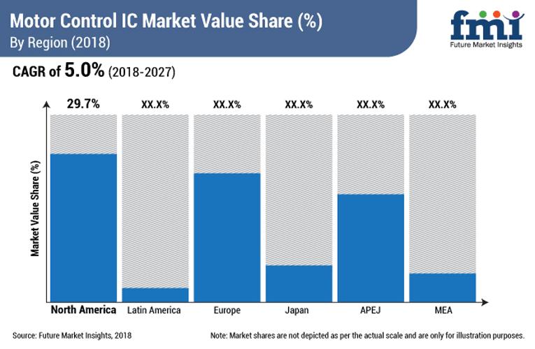 Motor Control IC Market Value Share