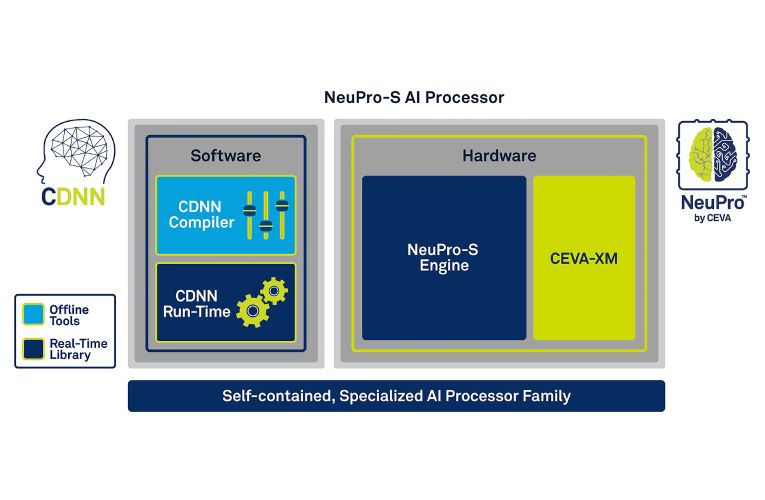 New AI Inference Processor Architecture for Edge Devices with Co-processing Support for Custom Neural Network Engines