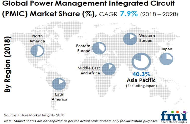 Power Management Integrated Circuit (PMIC) Adoption in Communication Equipment Catalyzes Growth