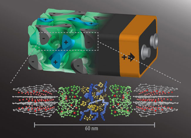 Self-assembling 3D battery would charge in seconds