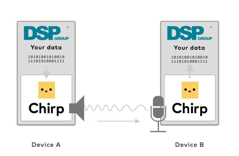 Sound-Based Data Transmission Reference Design for Smart-Enabled Devices