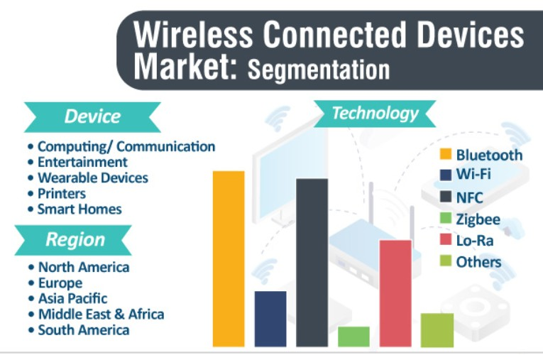 Wireless Connected Devices Market Segmentation
